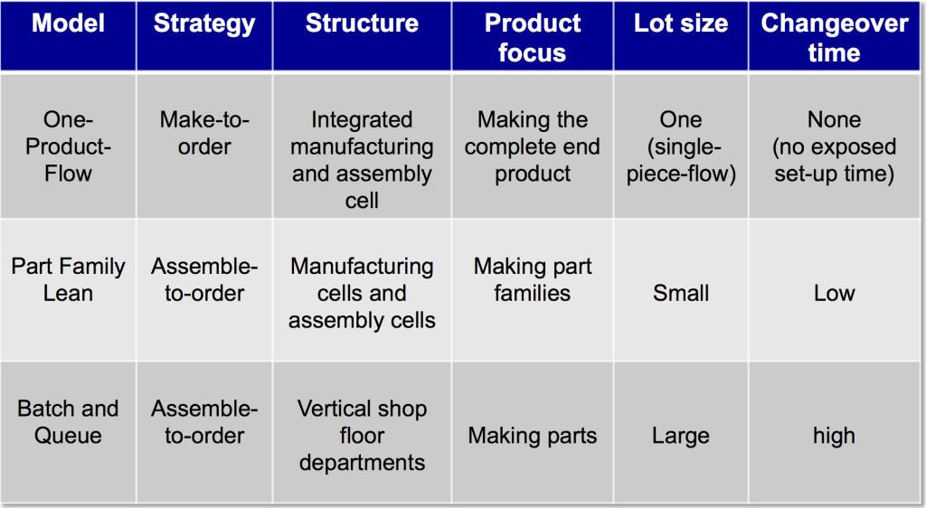 Production comparison