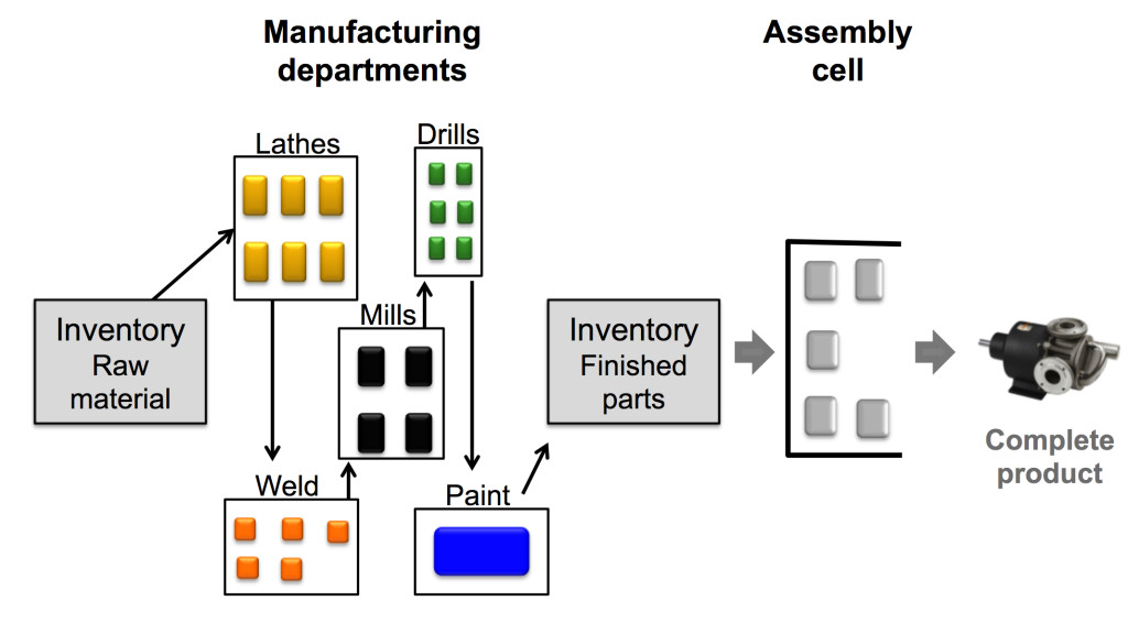 batch production image